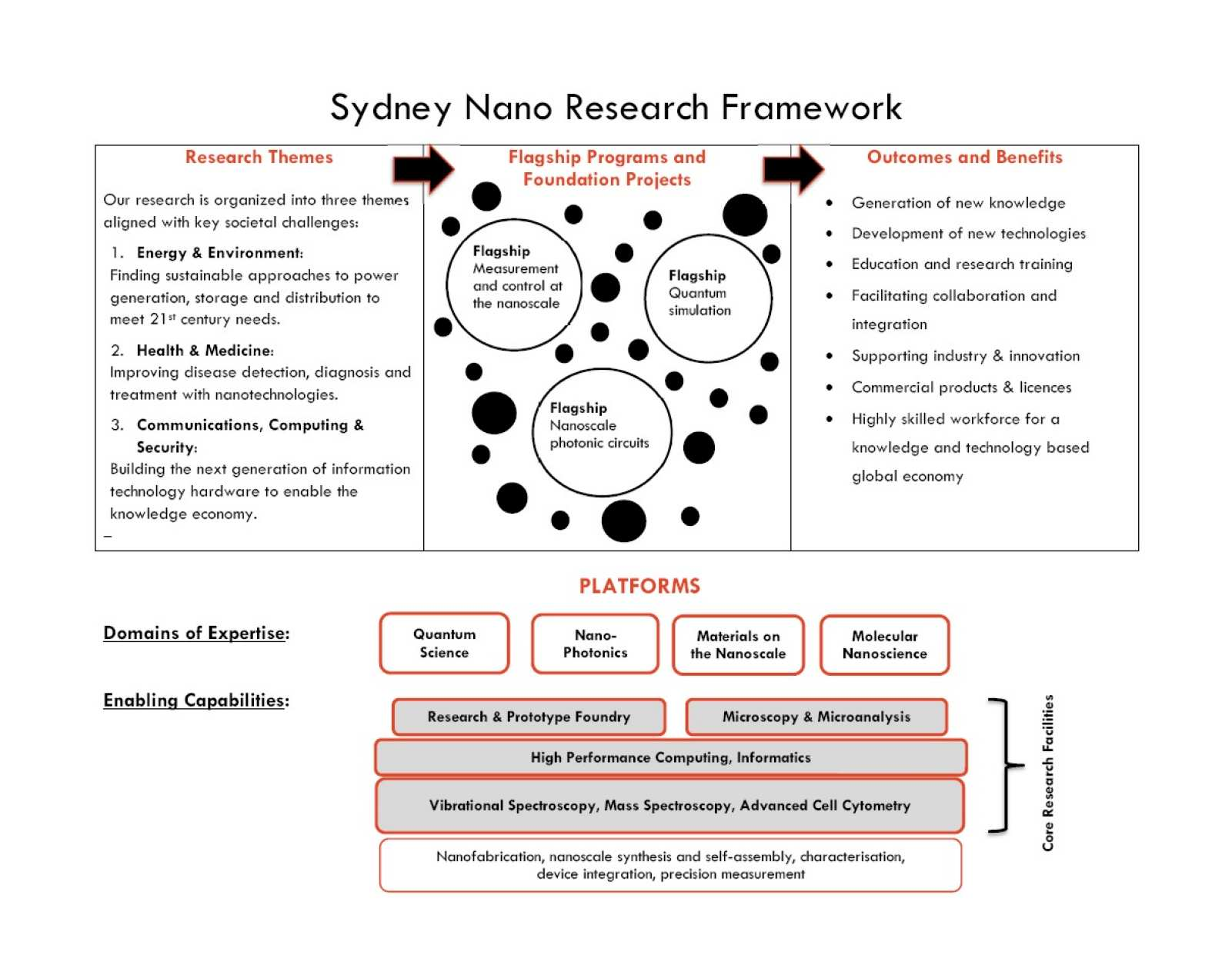 Sydney Nano research framework